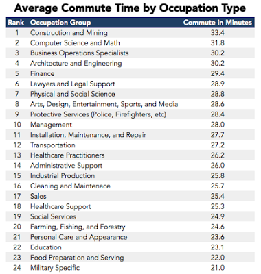 The Professions With the Longest Commutes?
