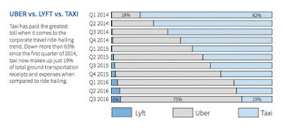 Uber/Lyft Make Up Majority of Business Travel Transportation Now