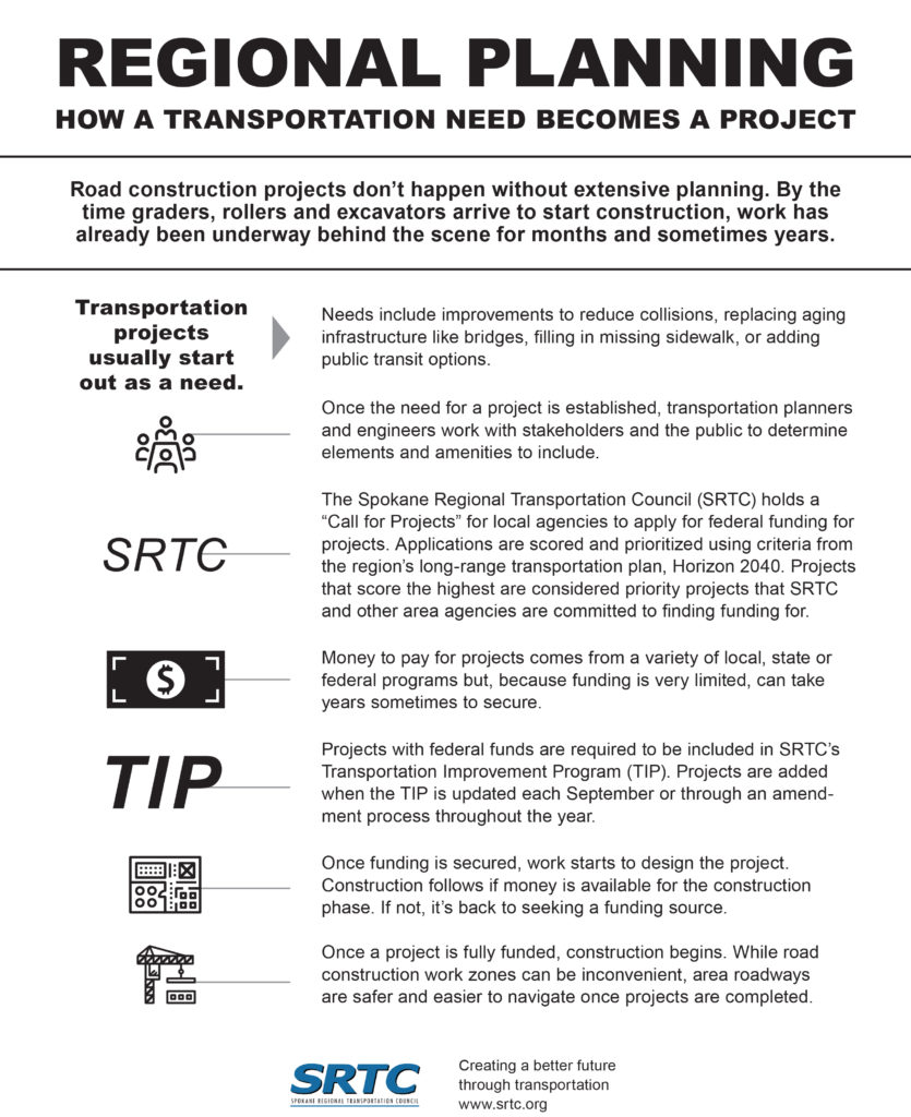 Infographic on how a transportation need becomes a construction project