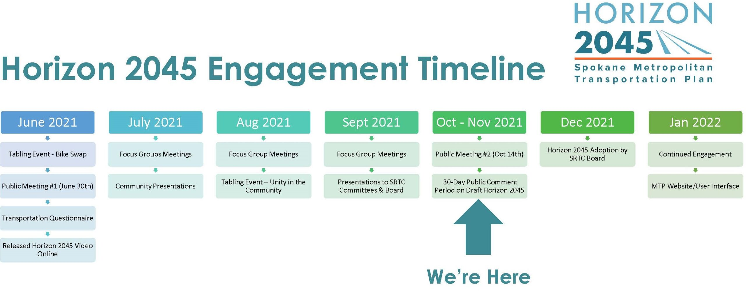 MTP Engagement Timeline from June 2021 through January 2022